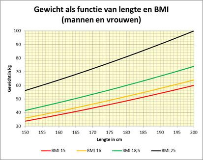 perfect gewicht bij lengte en leeftijd