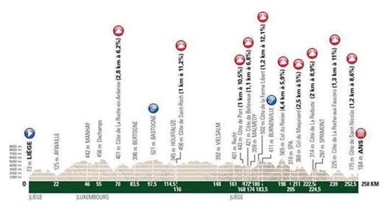 Nieuw kransje hellingen in Liège-Bastogne-Liège Challenge