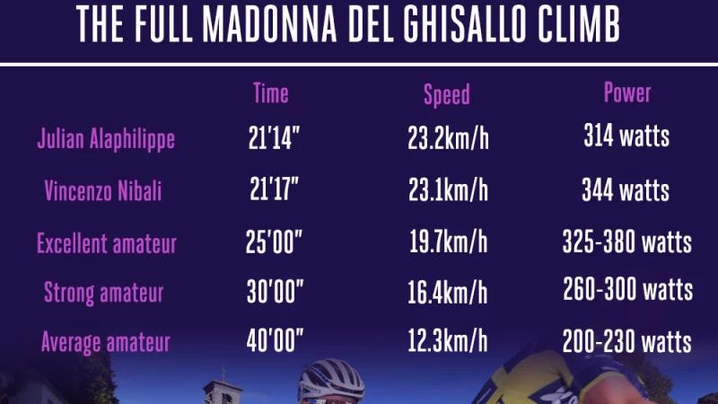 Profs op Madonna del Ghisallo vergeleken met amateurs