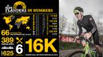 Rij zij aan zij met 80-jarige in Ronde van Vlaanderen Cyclo