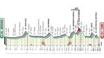 Alle hellingen van Il Lombardia op een rijtje (+ Strava-segmenten)