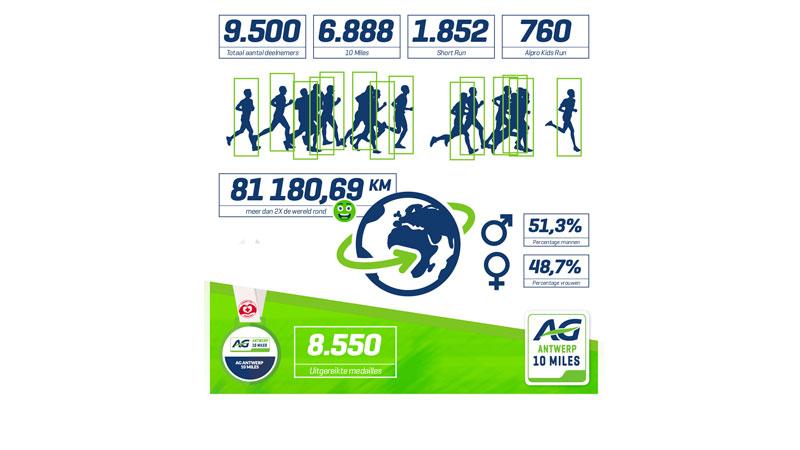 9.500 deelnemers liepen ruim 2x rond de wereld!